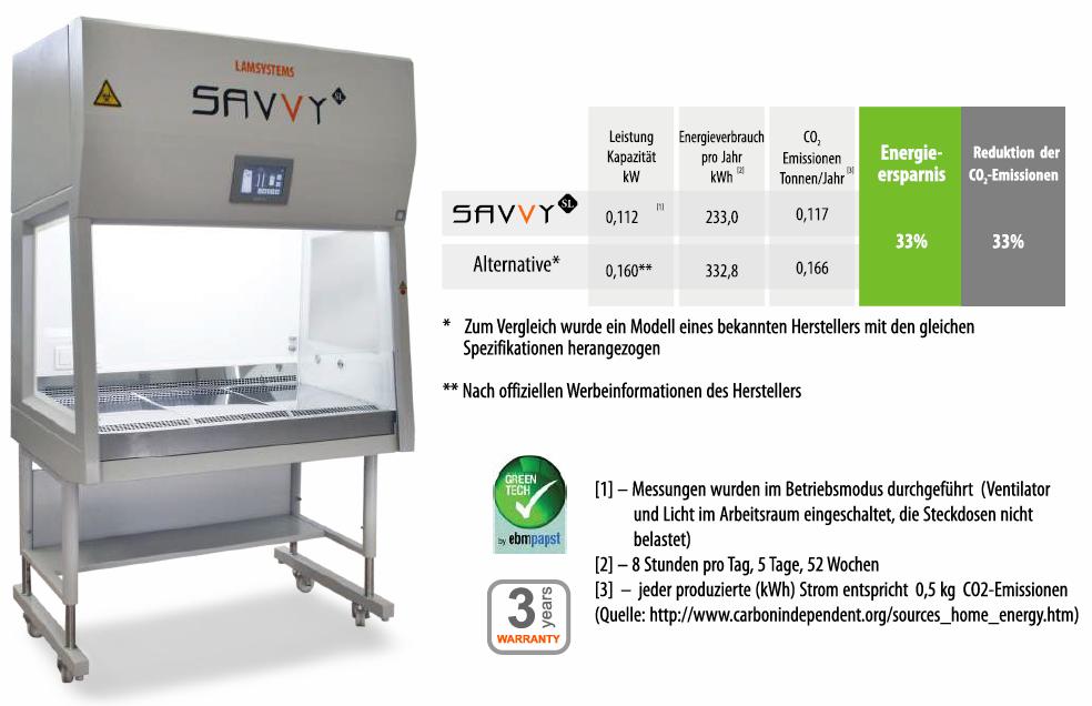 Lamsystems SAVVY II Mikrobiologische Sicherheitswerkbank